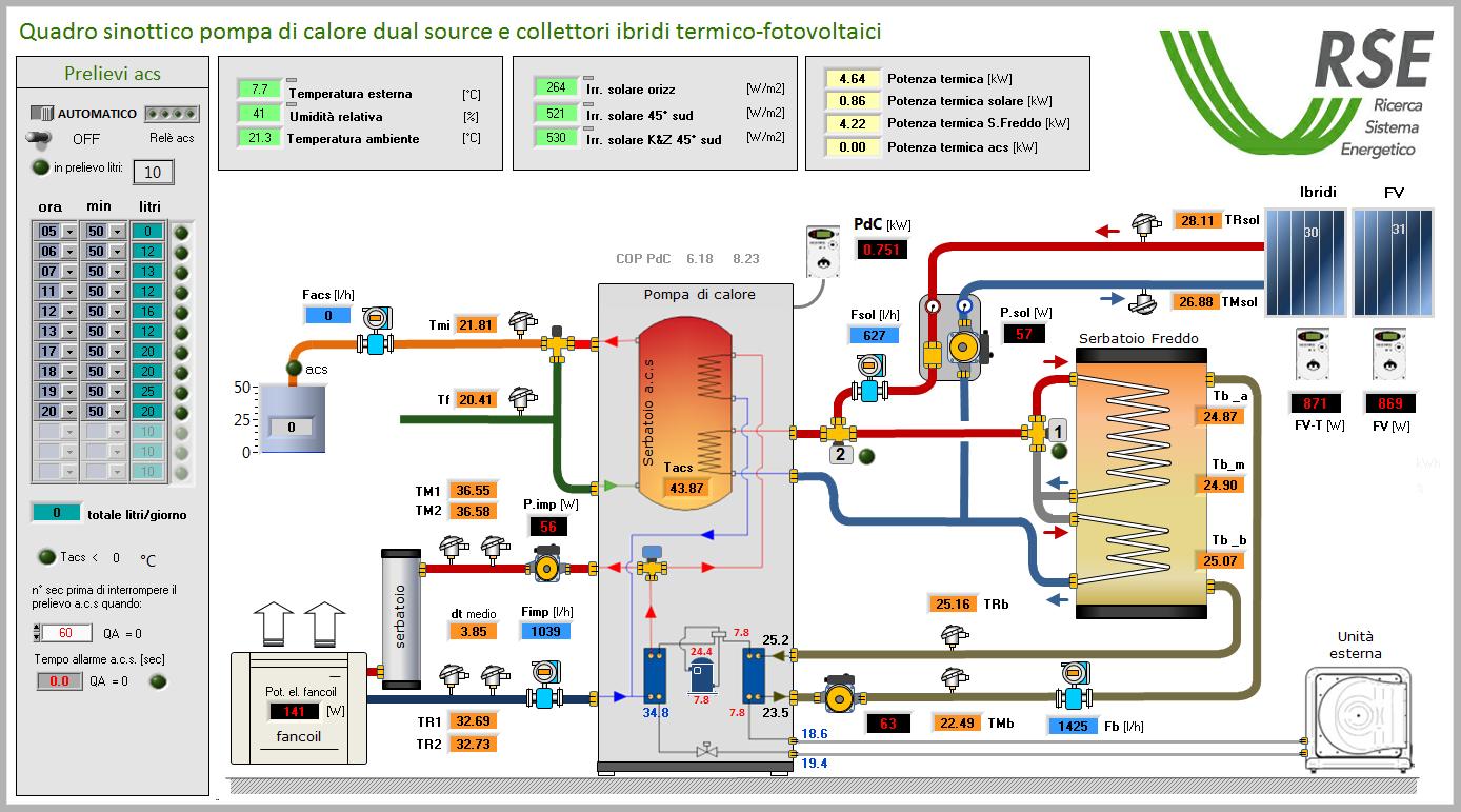 Il sistema integrato SINCLER+ Dual Source di RSE