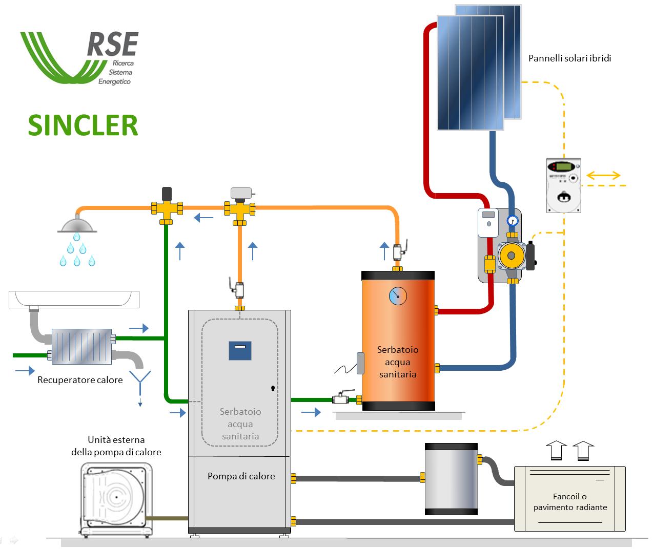 Sistema Integrato di Climatizzazione Efficiente e Rinnovabile (SINCLER) di RSE