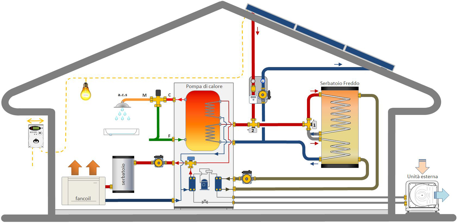 Pompe di calore - Ricerca Energetica