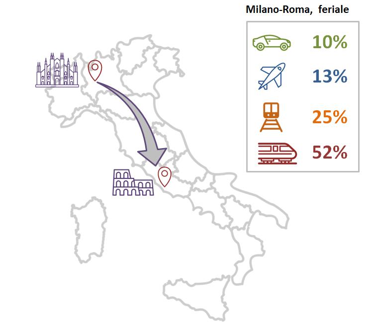 Ripartizione percentuale della scelta modale per il caso studio Milano - Roma in un giorno feriale, per auto, aereo, treno (regionale e intercity), e treno ad alta velocità.