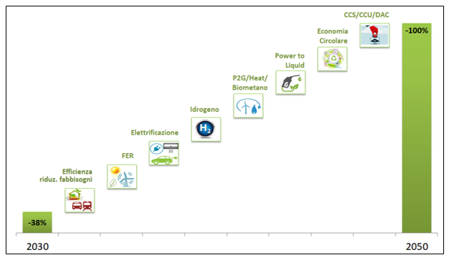 Principali opzioni per la completa decarbonizzazione del sistema energetico (fonte: elaborazione RSE)