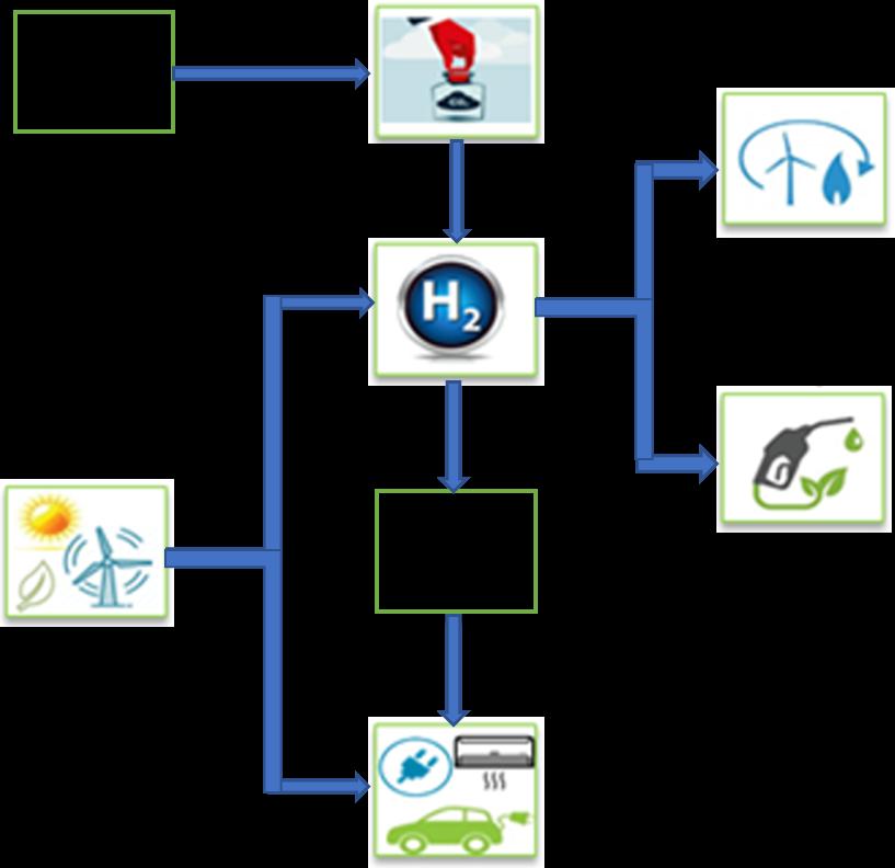 fonti rinnovabili per la decarbonizzazione