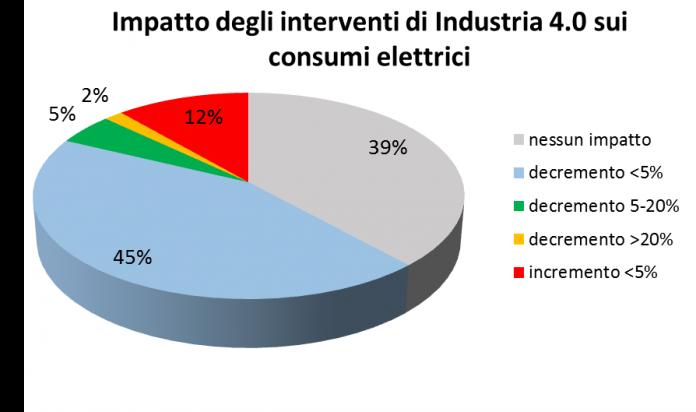 impatto industria 4.0 consumi elettrici
