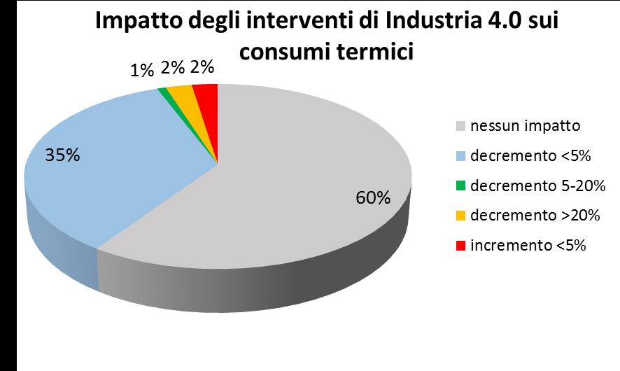 impatto industria 4.0 consumi termici